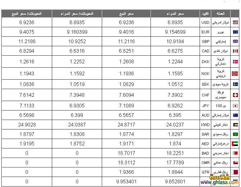 اسعار العملات اليوم الاحد 22-9-2020 ، اسعار الدولار فى مصر اليوم 21 سبتمبر 2020 ghlasa1379464943021.jpg